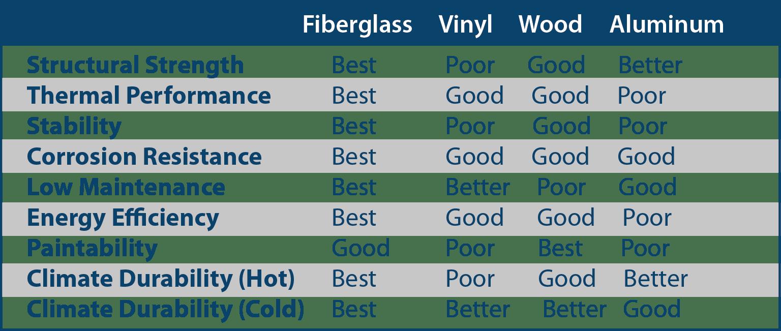 Window Material Comparison Chart