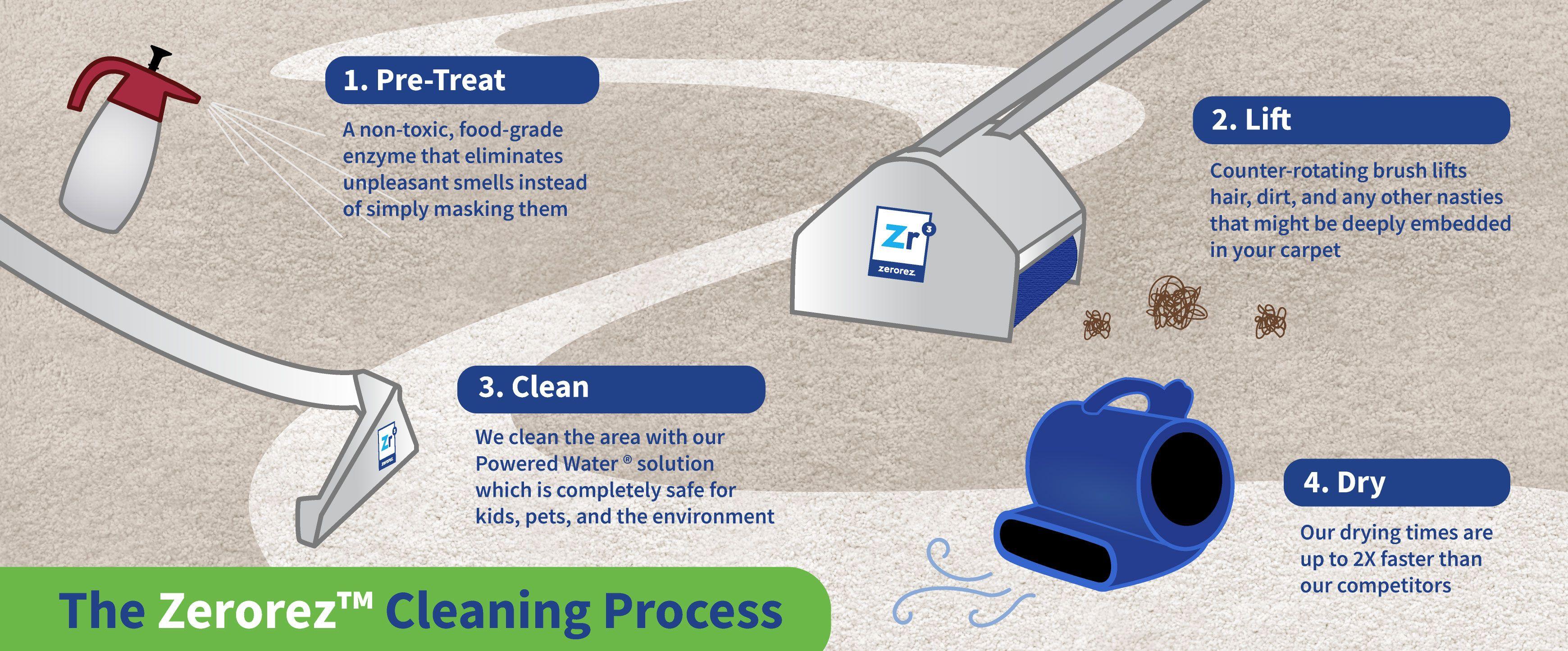 The Zerorez Cleaning Process Zerorez Las Vegas