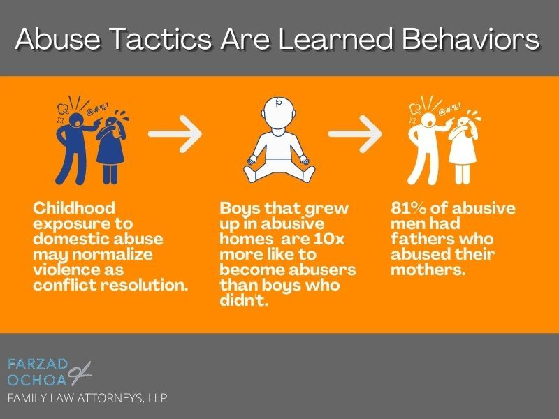 Illustration of how domestic violence is a learned behavior