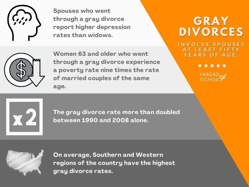 Illustration of divorce statistics for spouses 50 and over