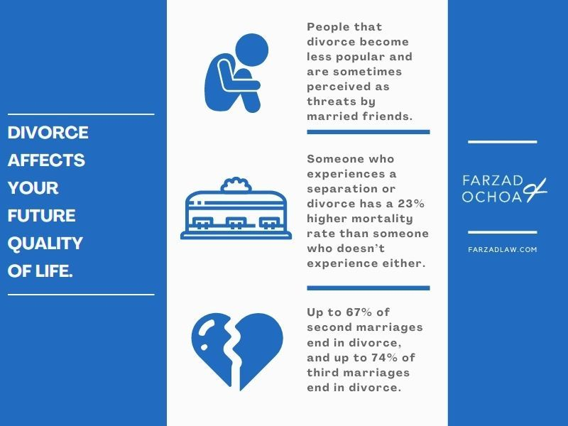 Illustration of how divorce affects quality of life