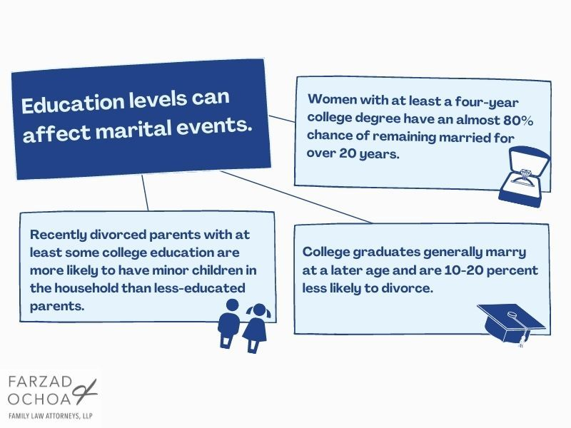 Illustration of how education affects marriage and divorce