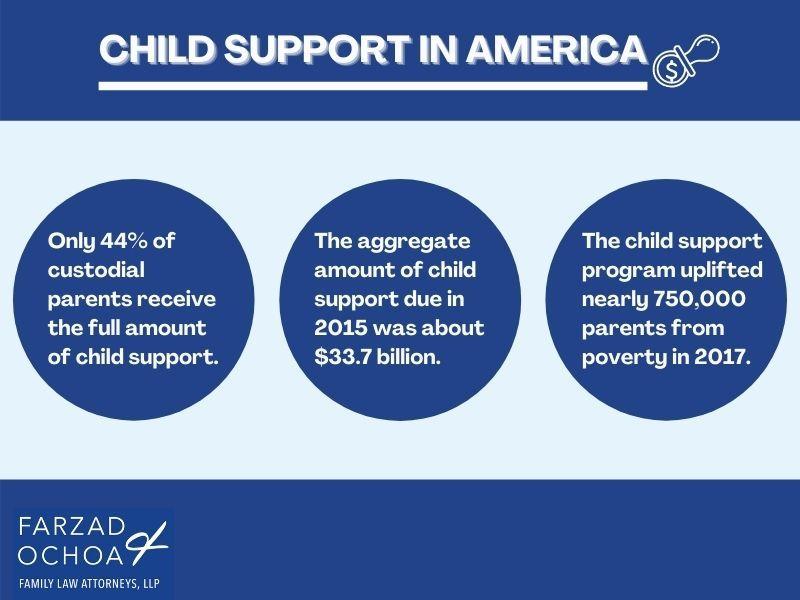 Illustration of child support statistics
