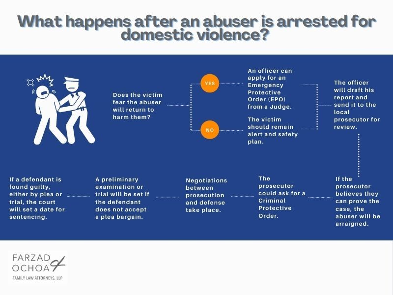 Timeline explains consequence of domestic violence