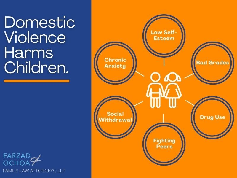 Illustration of how domestic violence affects children
