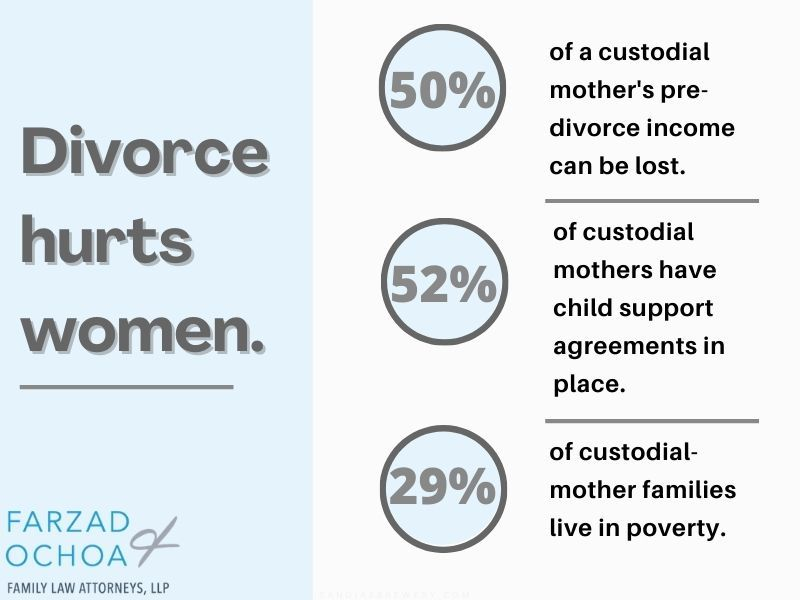 Illustration of how divorce affects women differently