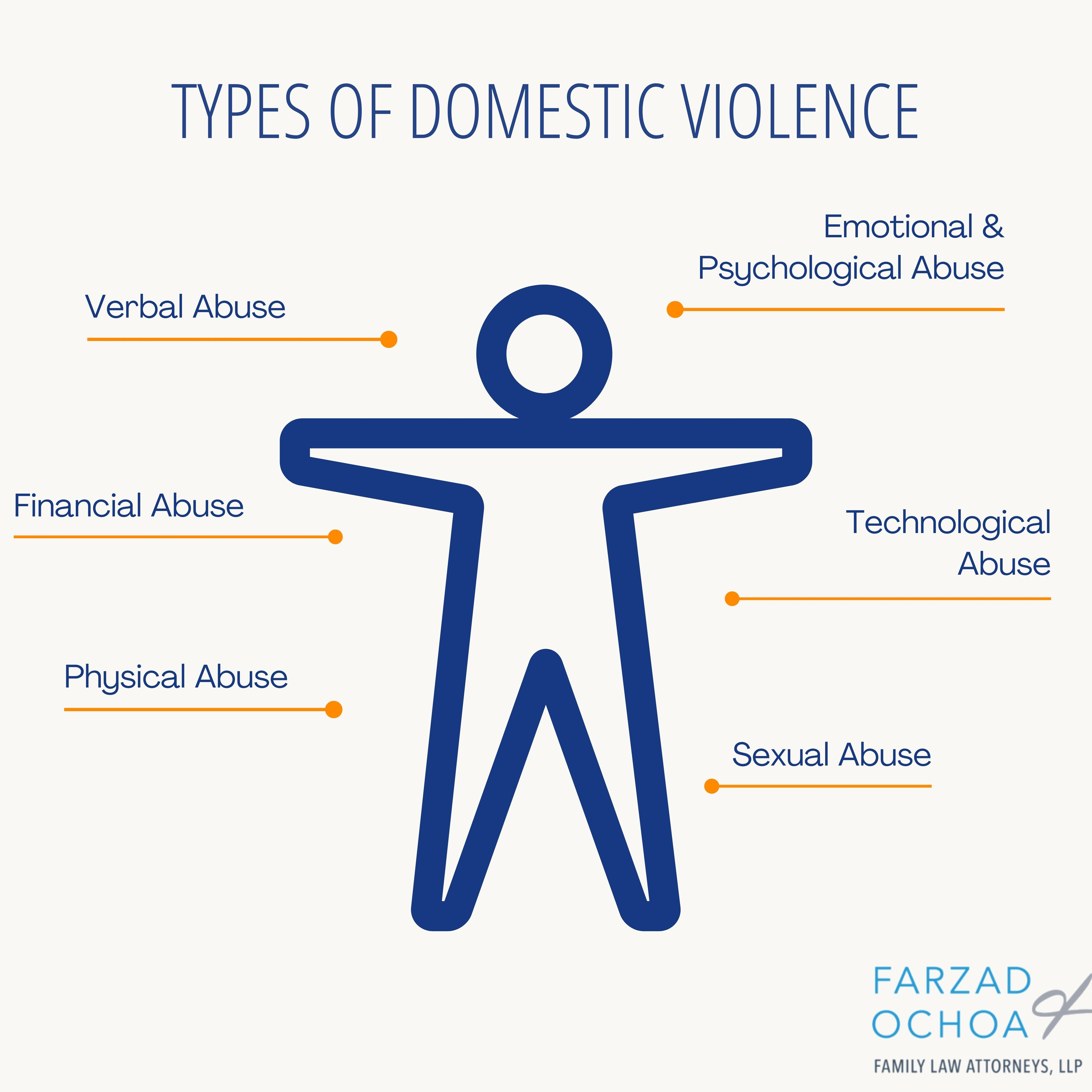 Graphic that shows the types of domestic violence