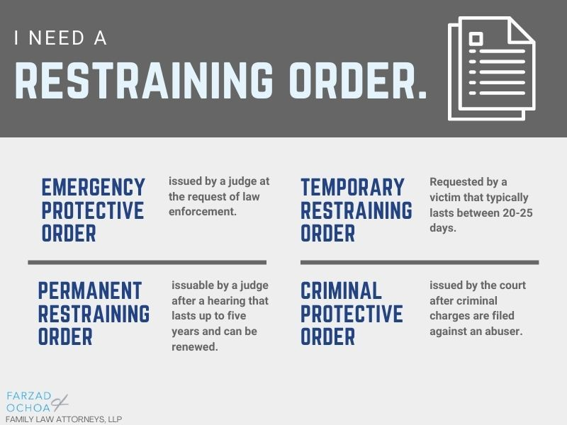 Illustration of the different types of restraining orders