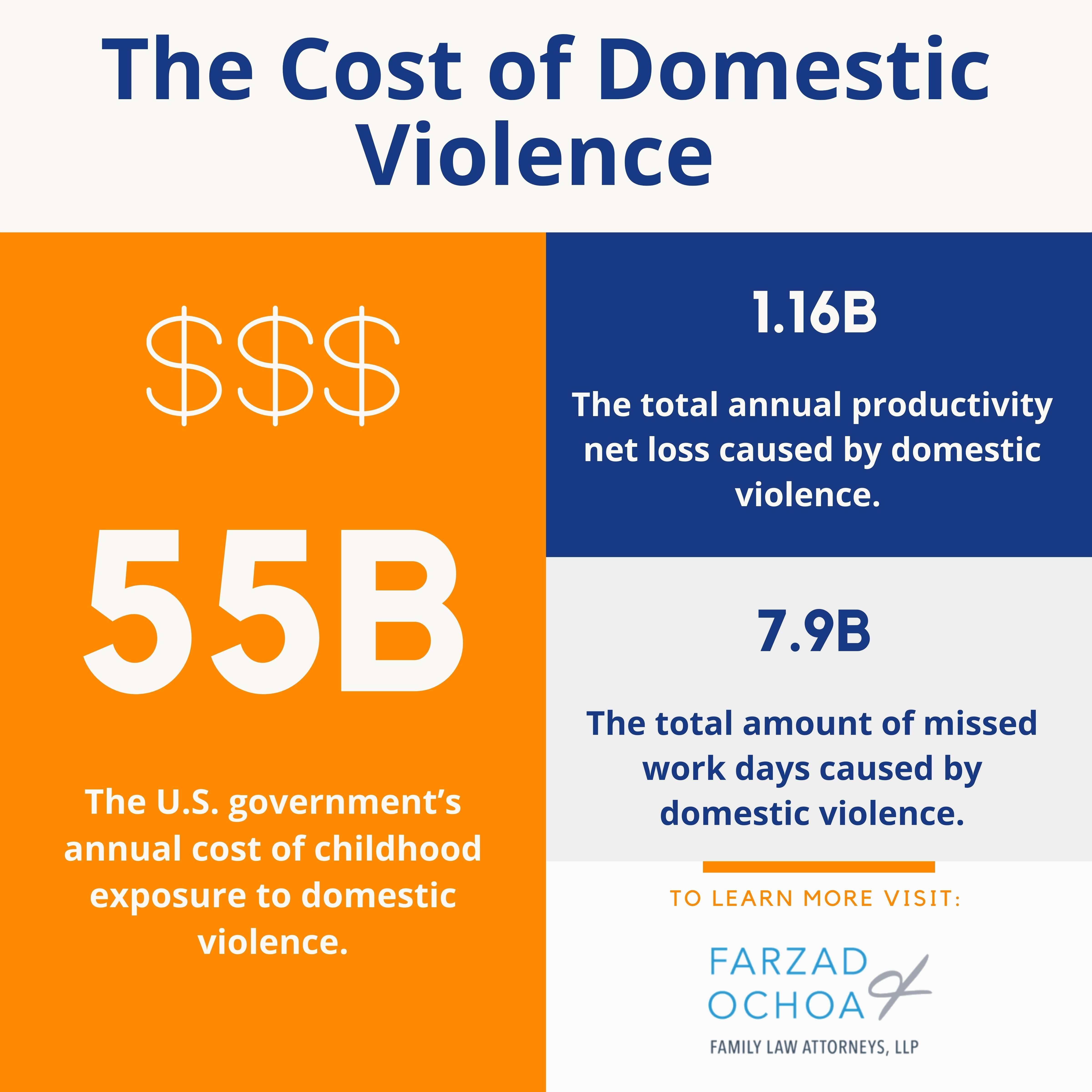 Statistics on the cost of domestic violence to the community