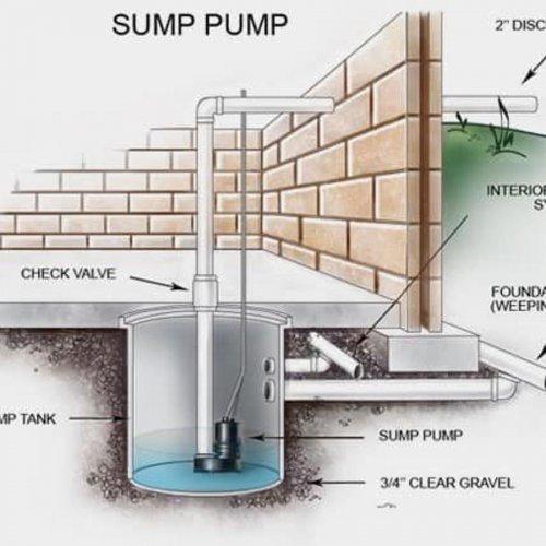 DYI Sump Pump Maintenance image