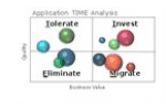 EVALUATING YOUR APPLICATIONS WITH GARTNER'S TIME MODEL