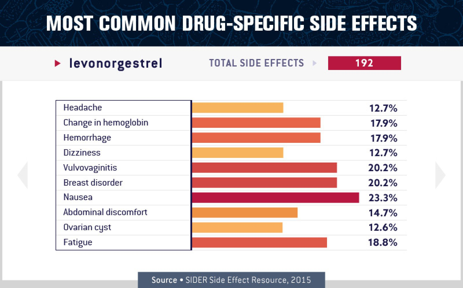 Levonorgestrel Side Effects