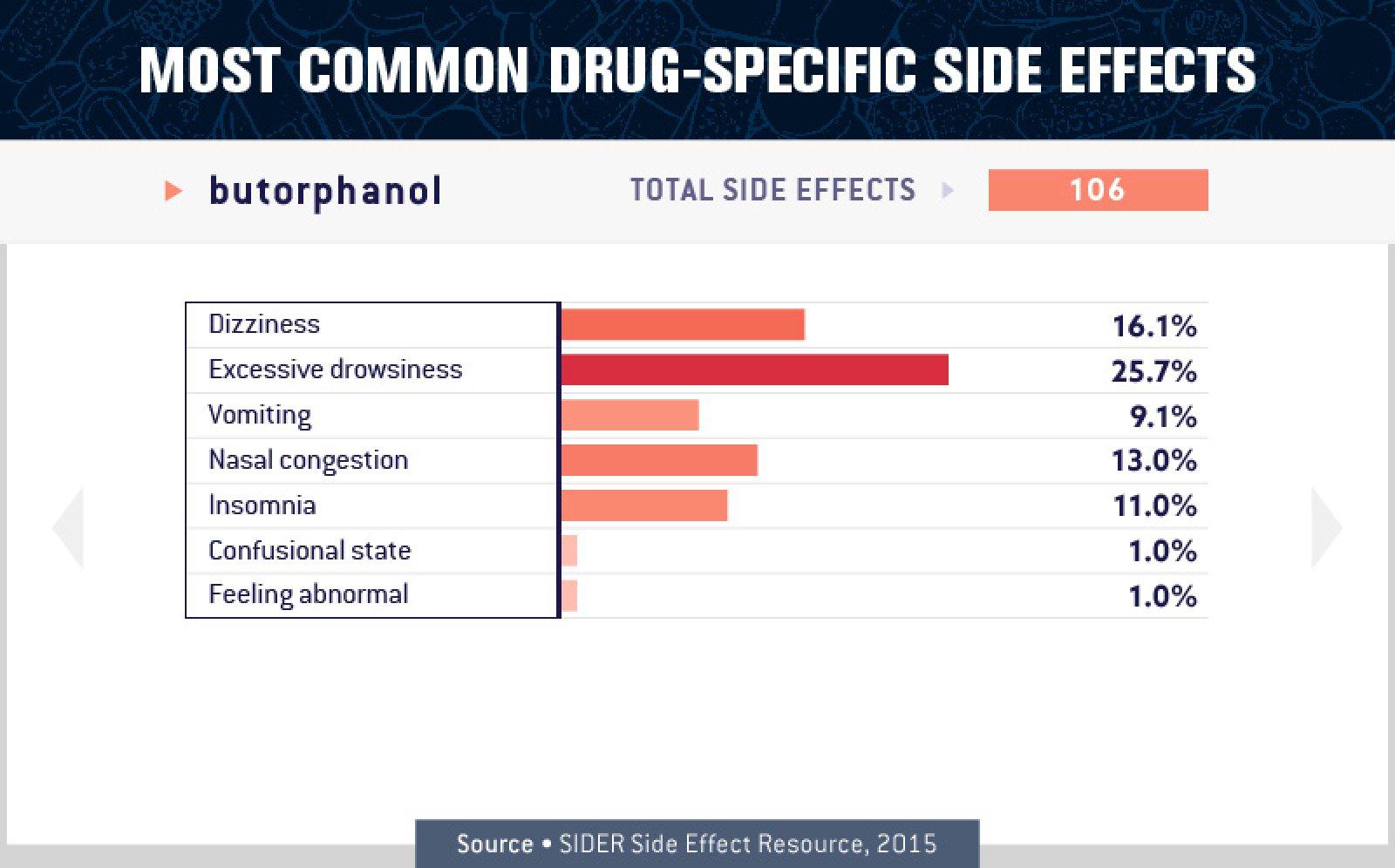 Butorphanol Side Effects