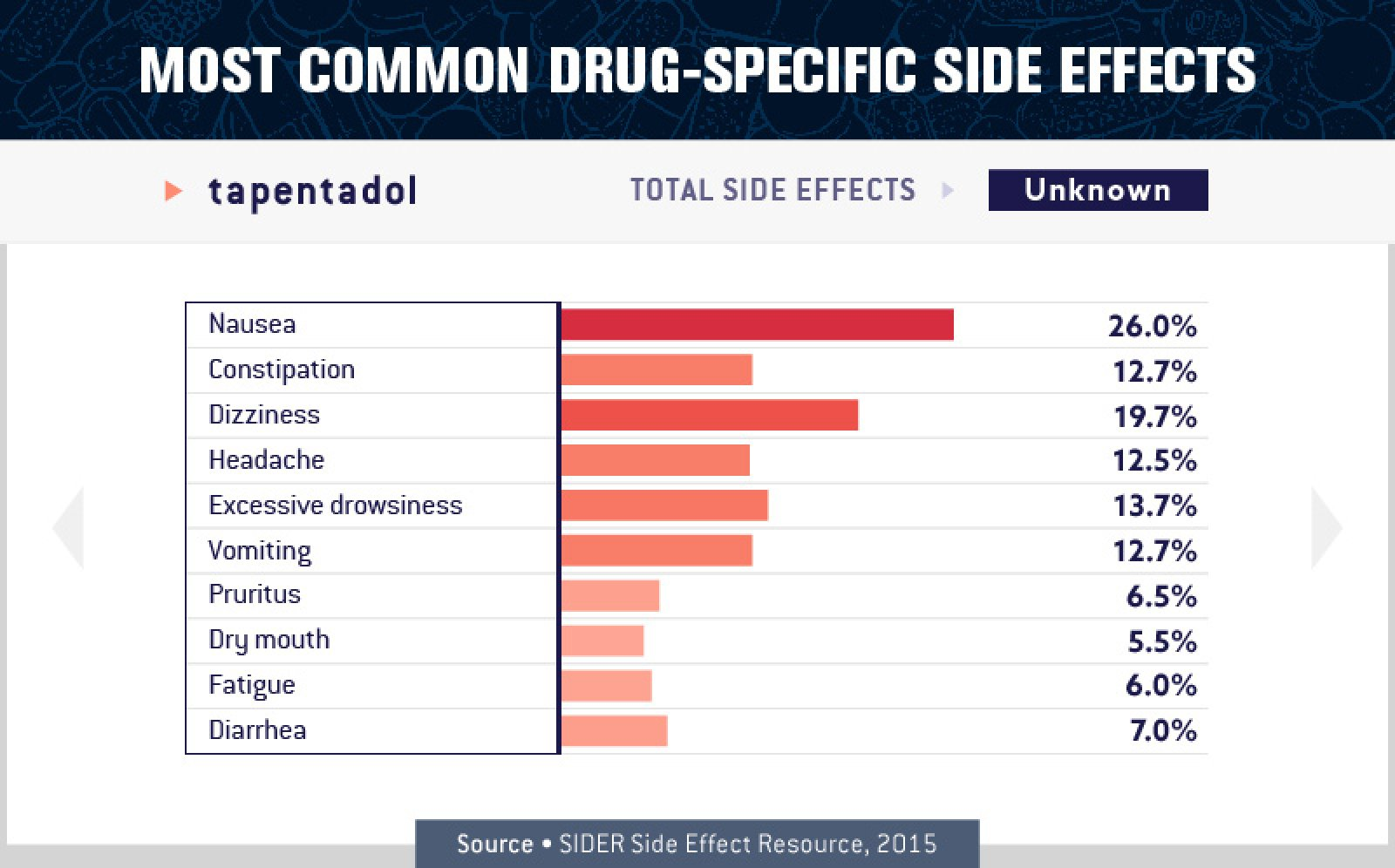 Tapentadol Side Effects