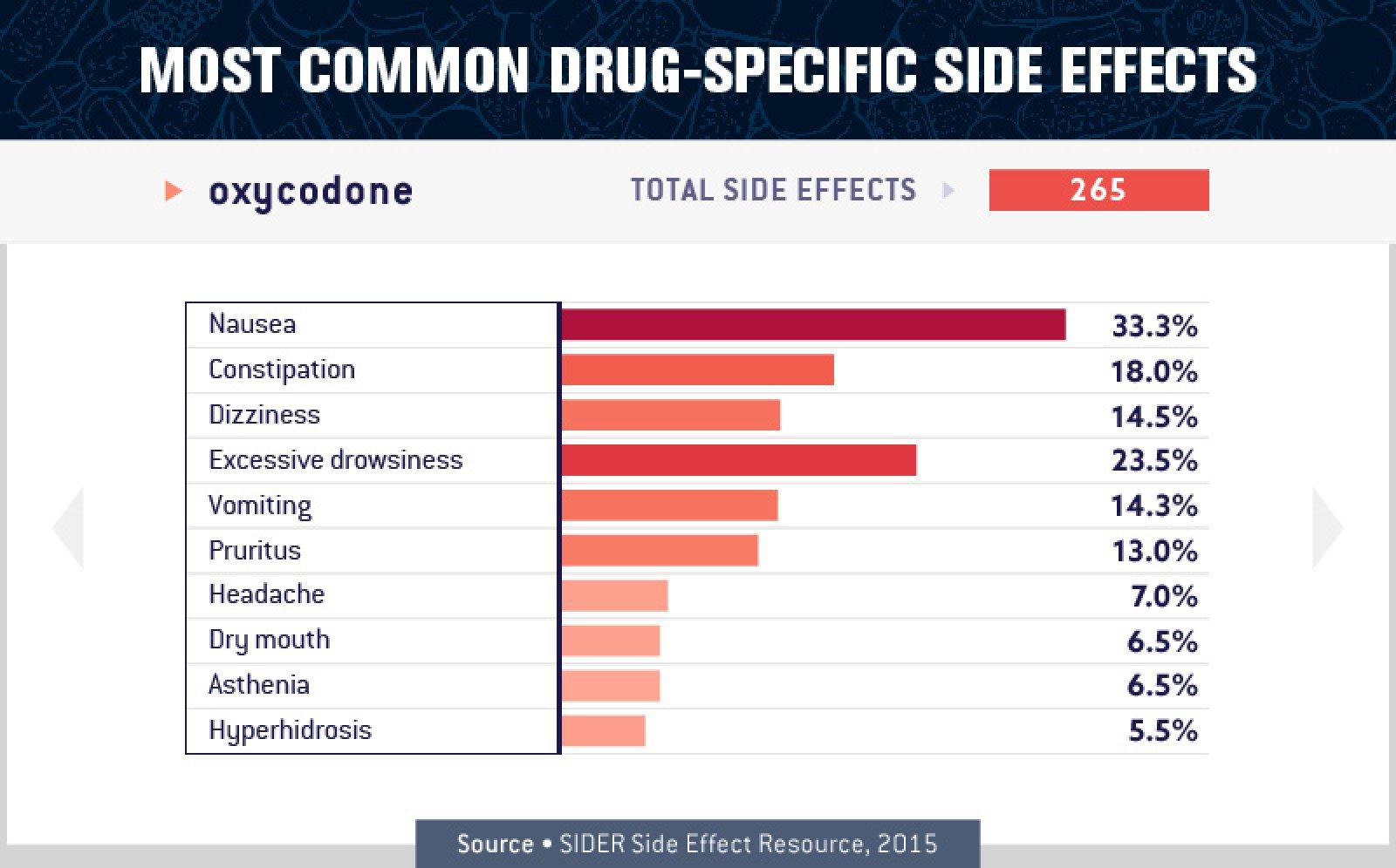 Oxycodone Side Effects