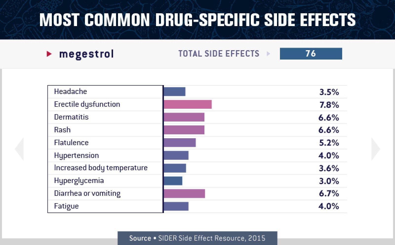 Megestrol Side Effects