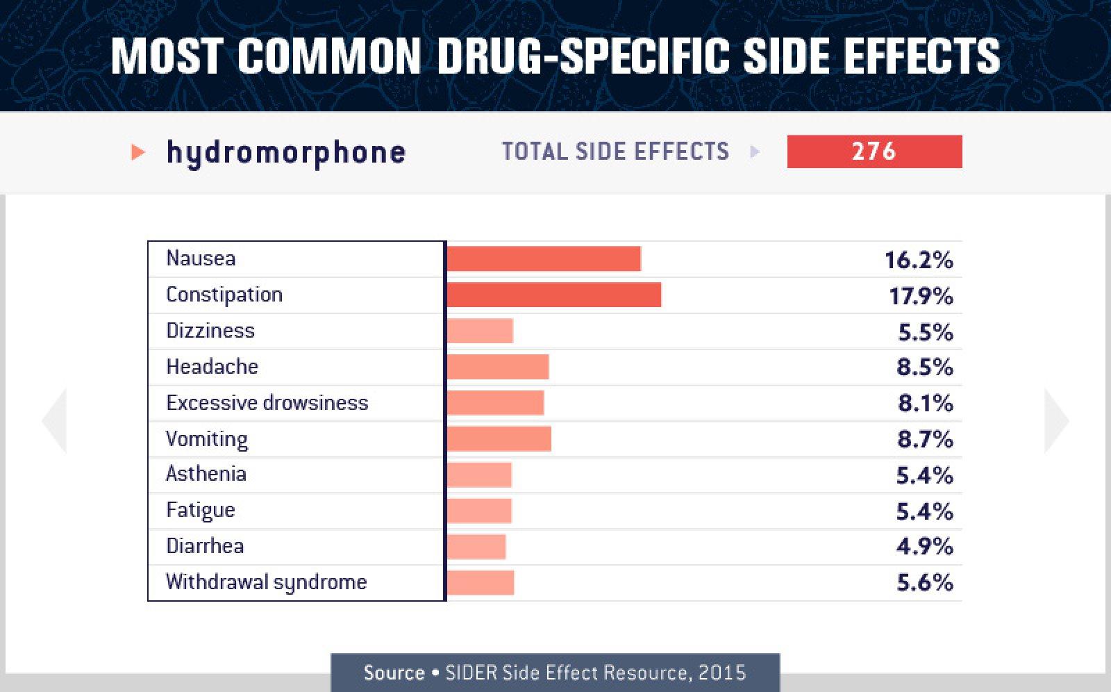 Hydromorphone Side Effects