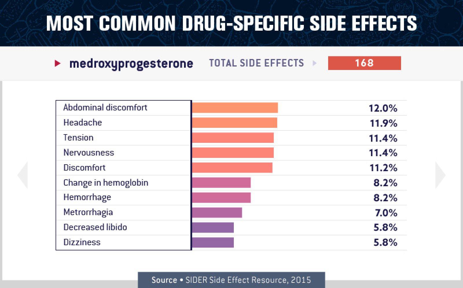 Medroxyprogesterone Side Effects