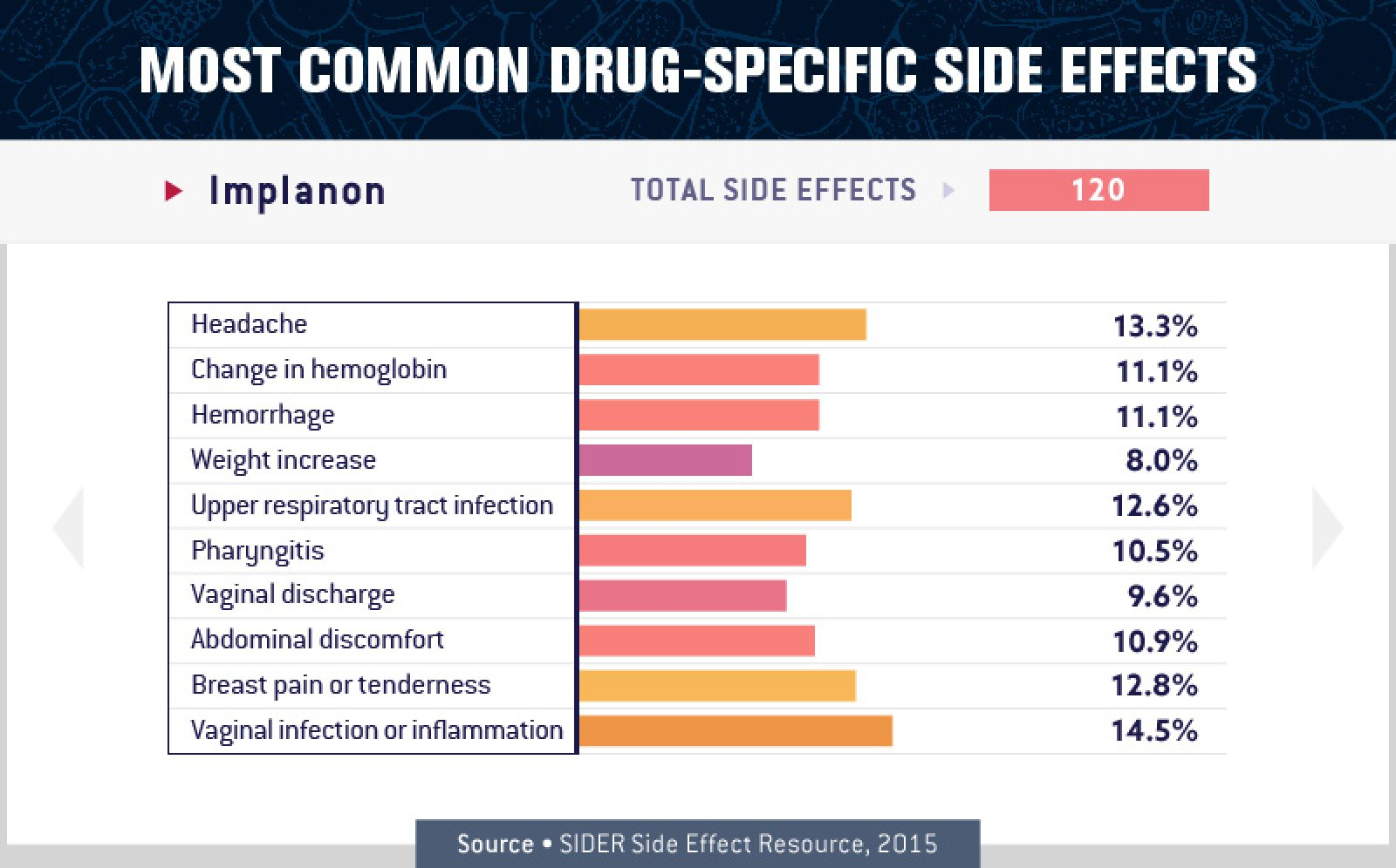 Implanon Side Effects
